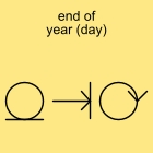end of year (day)