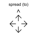 spread (to)