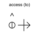 access (to)