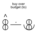 buy over budget (to)